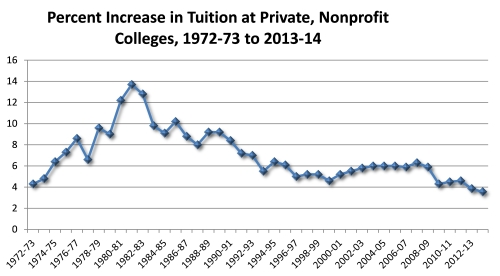 Tuition Survey Chart 2013-14