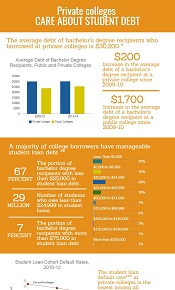 Infographic: Care About Student Debt